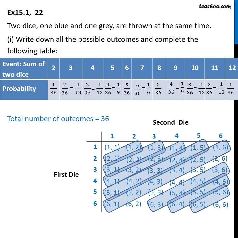 Ex 15.1, 22 - Two dice, one blue and one grey are thrown - Die