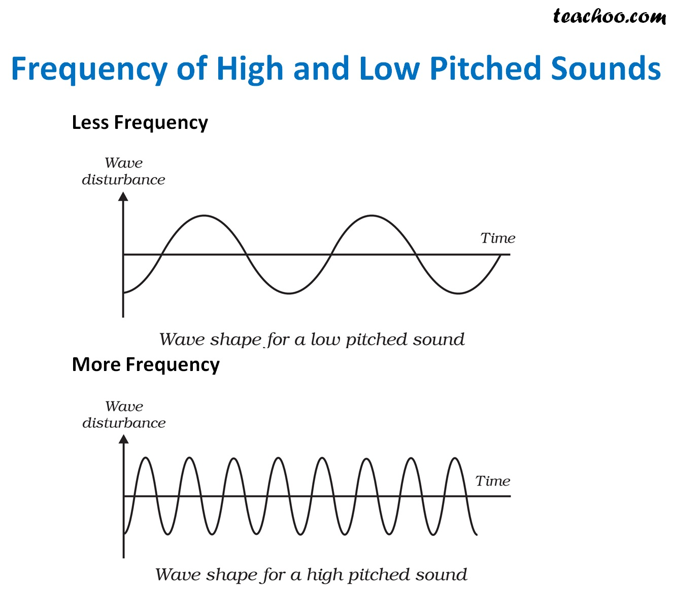 Frequency of high and low Pitched Sounds.jpg