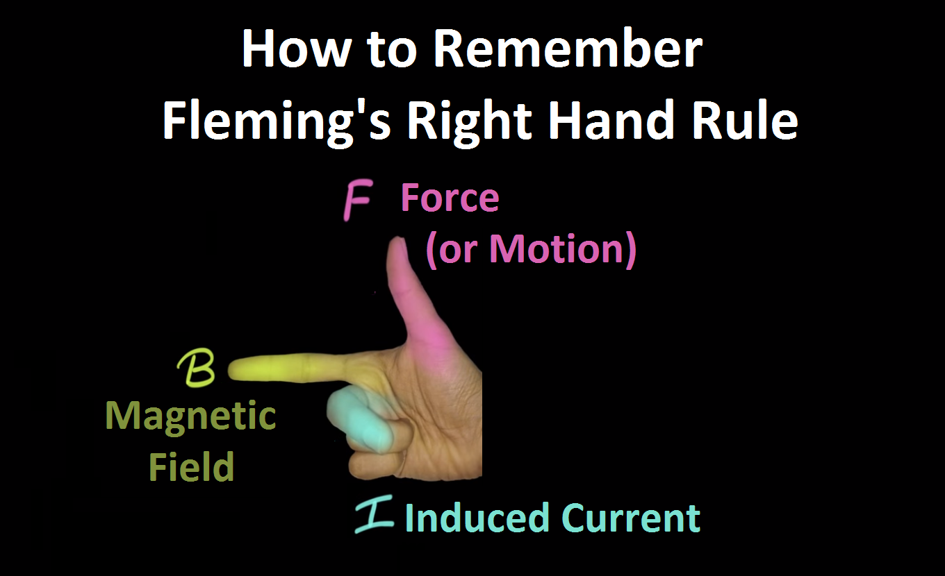 How to remember Flemings Right Hand Rule - FBI.png
