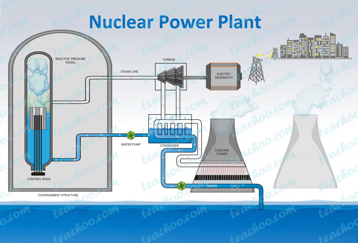 nuclear-power-plant---teachoo.png