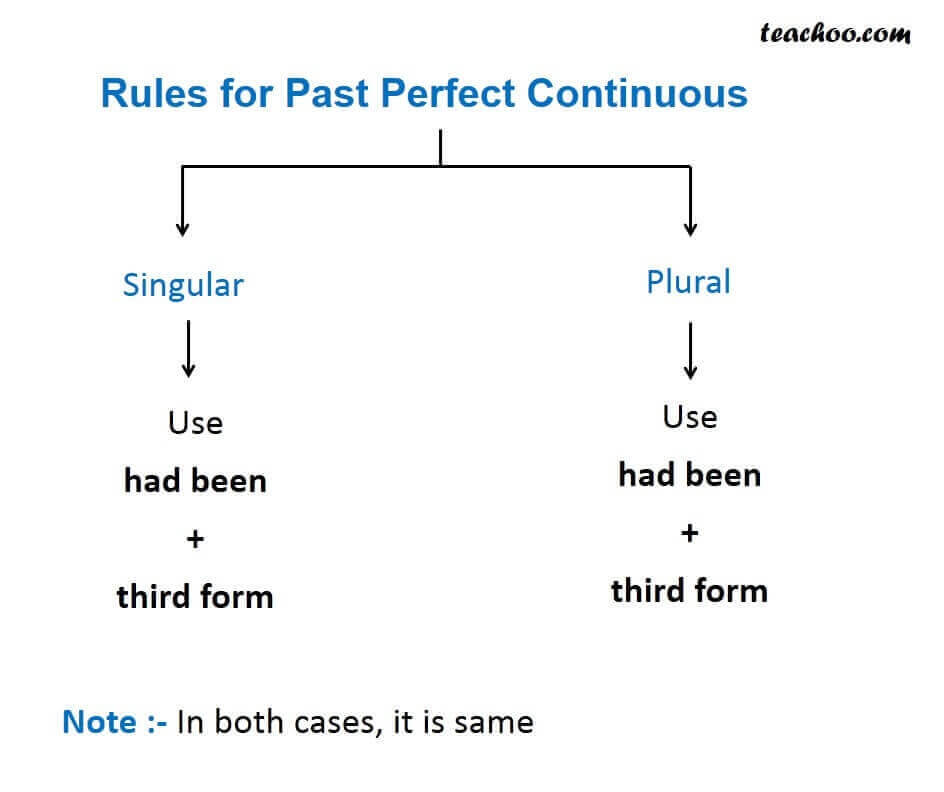 Rules for past perfect continoues.JPG