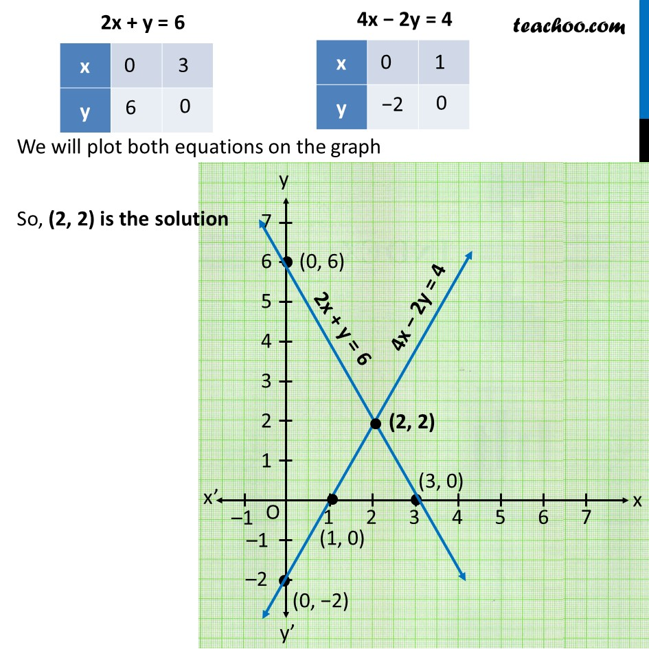 Ex 3.2, 4 - Chapter 3 Class 10 Pair of Linear Equations in Two Variables - Part 12