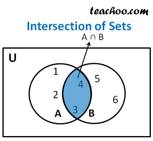 Intersection Of Set Definition Examples Properties Teachoo