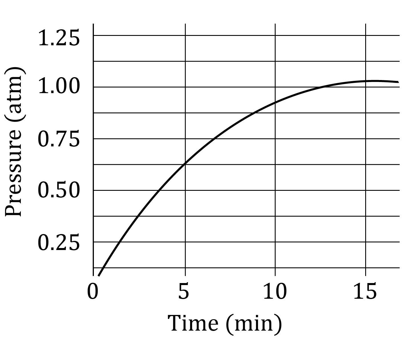 Pressure Time Graph.jpg