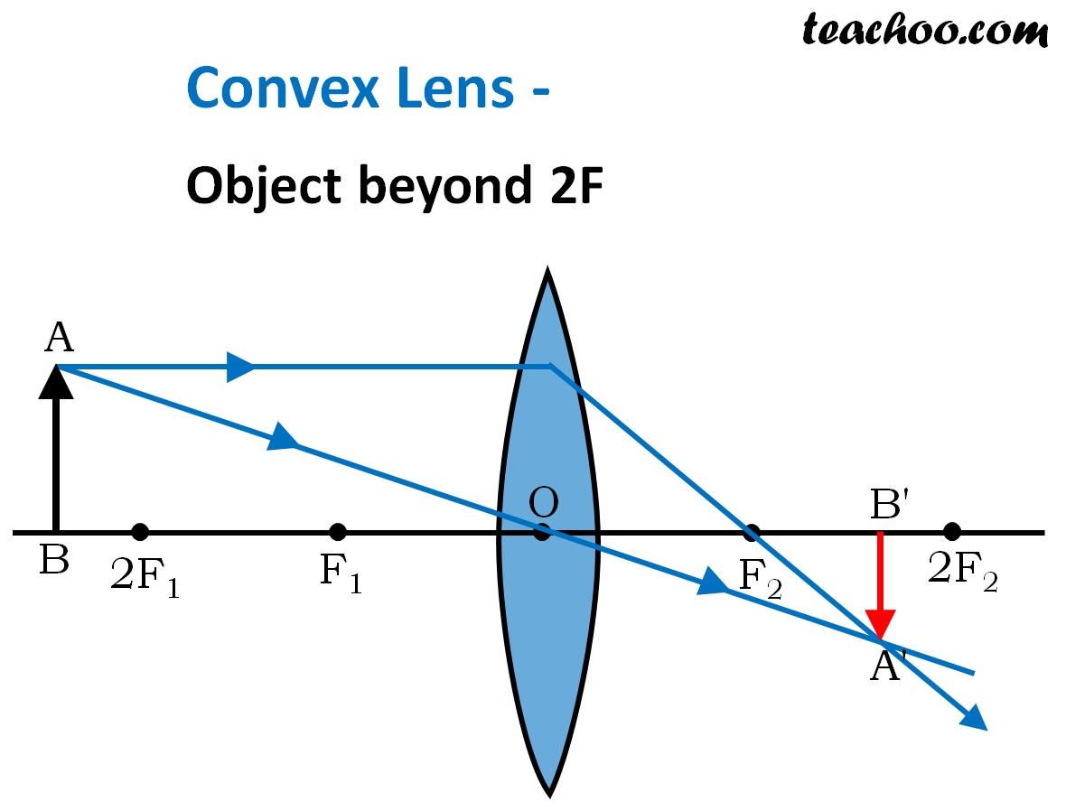 Convex Lens - Object beyond 2F - Teachoo.jpg