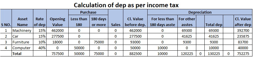 Calculation of dep as per income tax.jpg