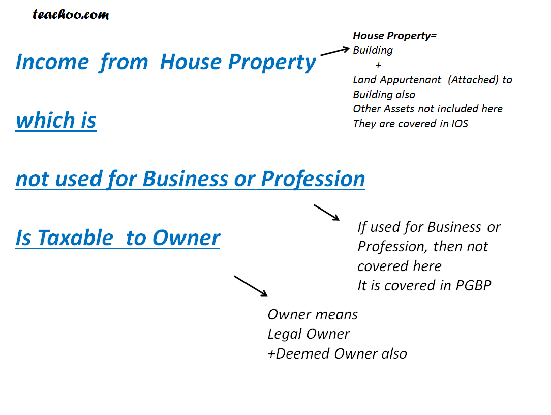 Conditions to be fulfilled for Income to be taxed Under Income from House Property   - Theory