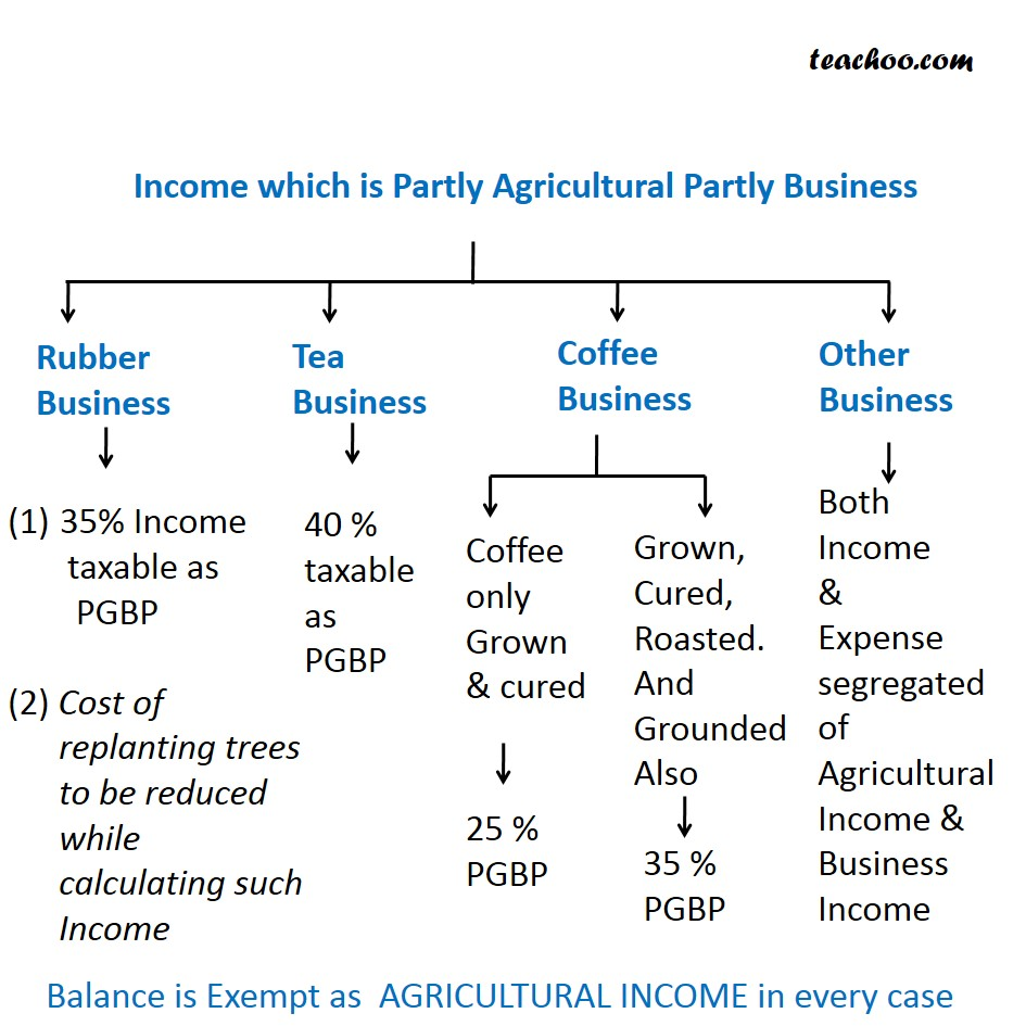 Income which is Partly Agricultural Partly Business - Partly Agricultural Partly Business Income