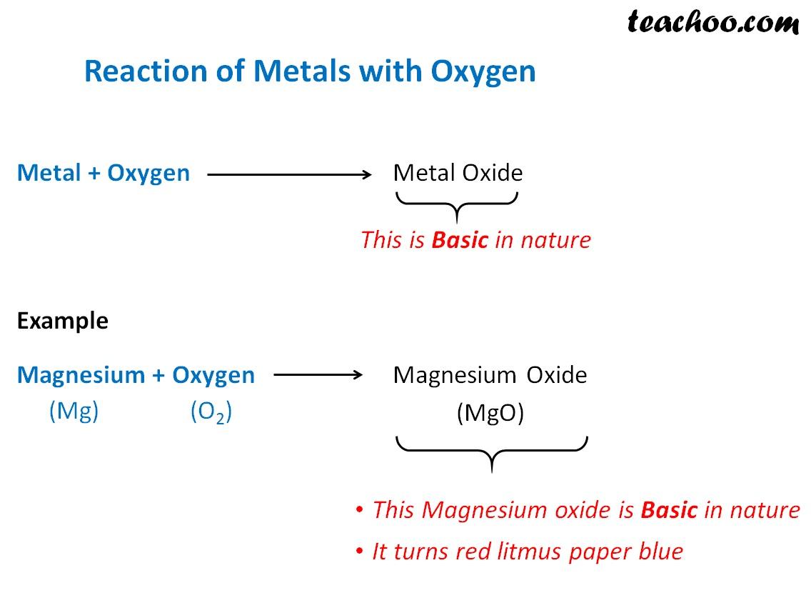 Reaction of Metals with oxygen.jpg