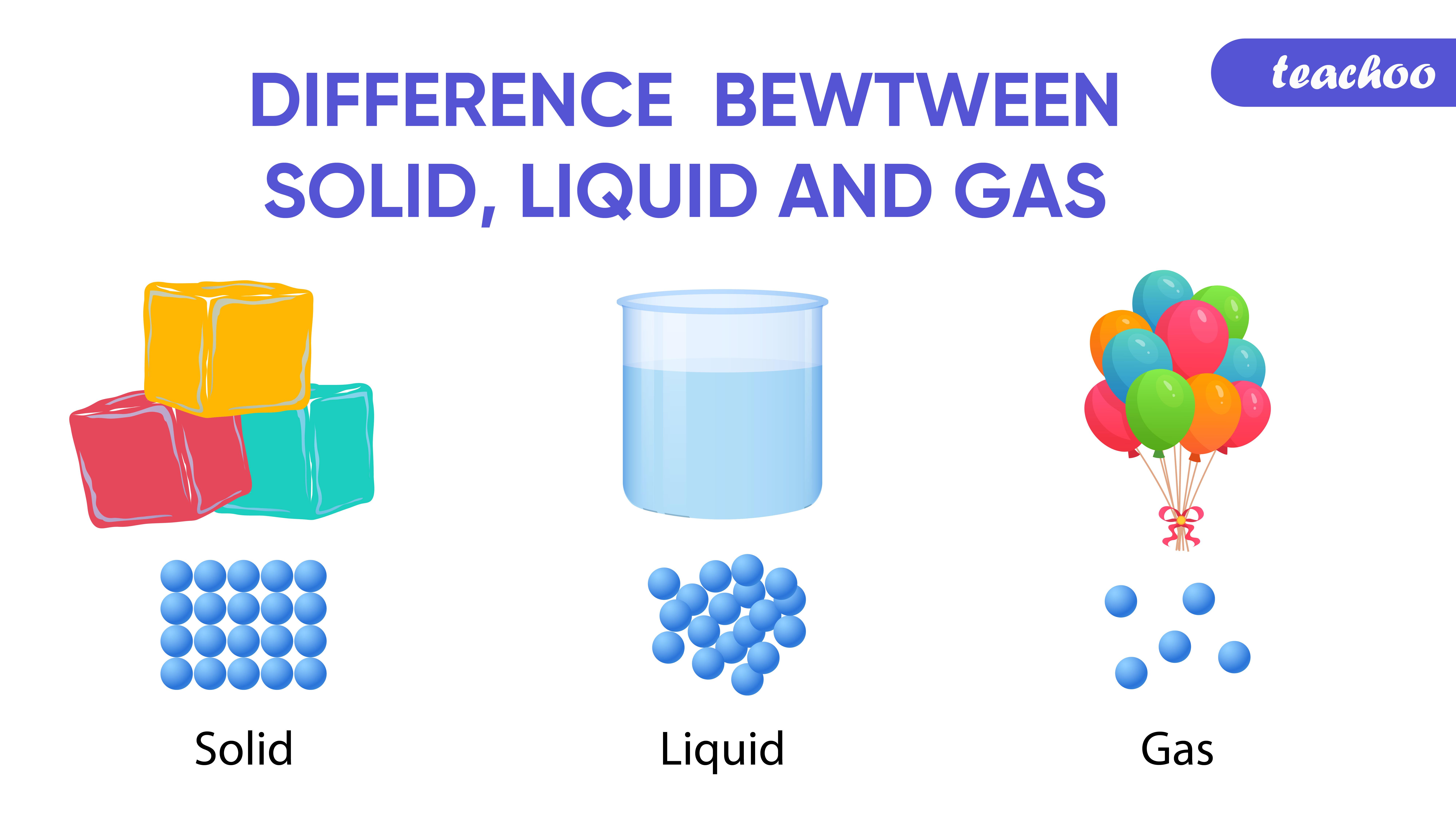 Difference between Solid, Liquid, Gas-Teachoo-01.jpg
