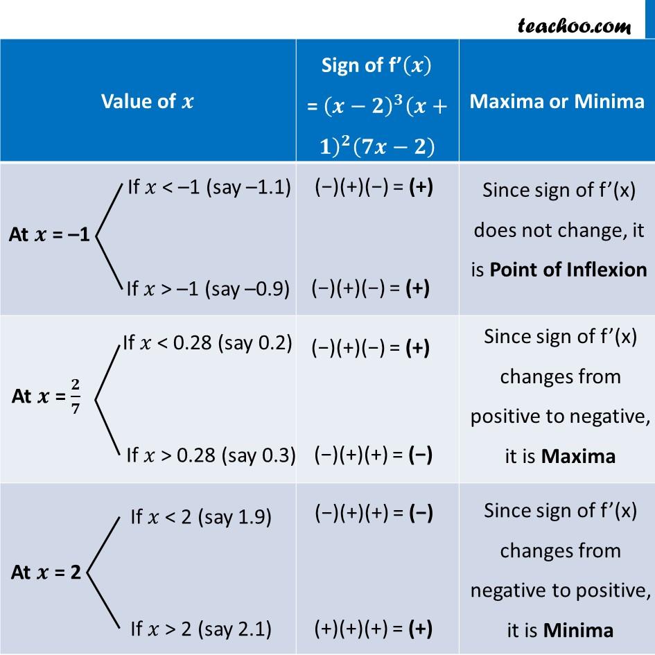 Misc 13 - Chapter 6 Class 12 Application of Derivatives - Part 3