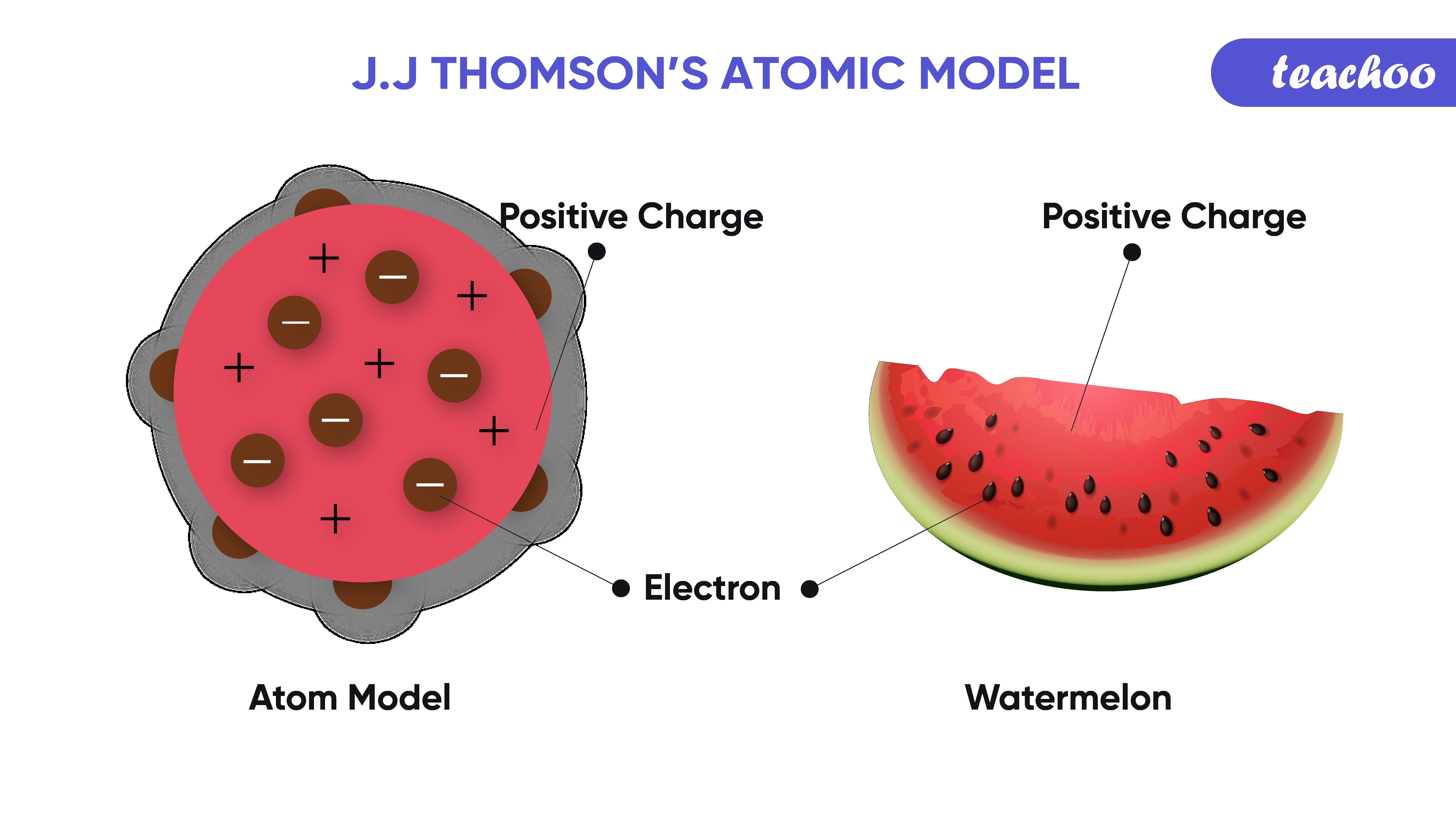 4. thompsons model of an atom (watermelon)-Teachoo.png