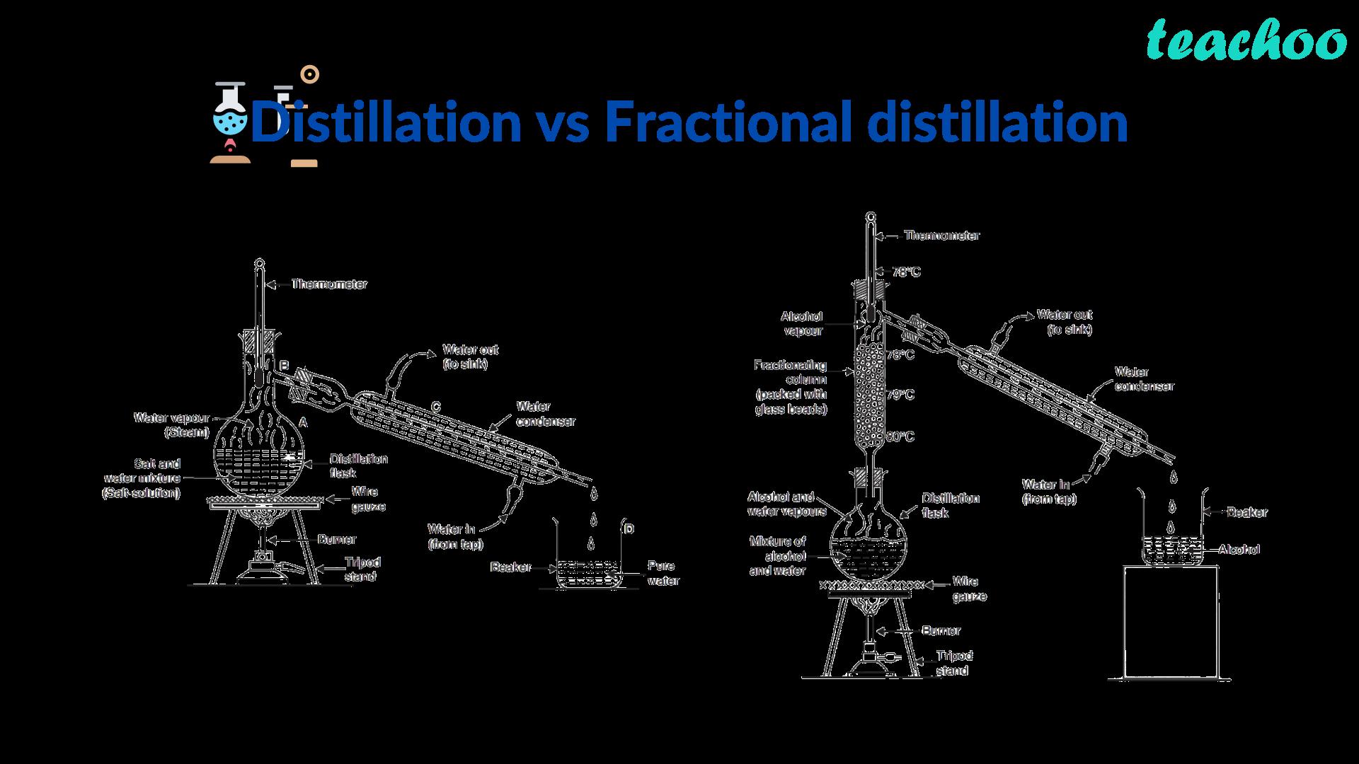 Distillation vs Fractional distillation - Teachoo.png