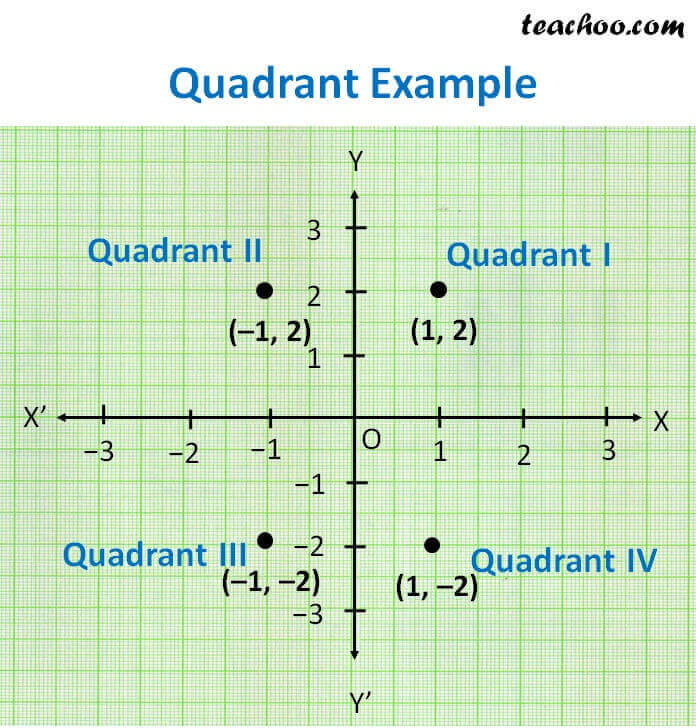 quadrant Example.jpg