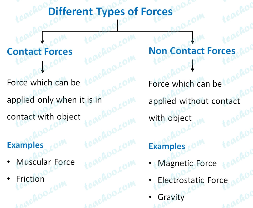 different-types-of-forces.jpg