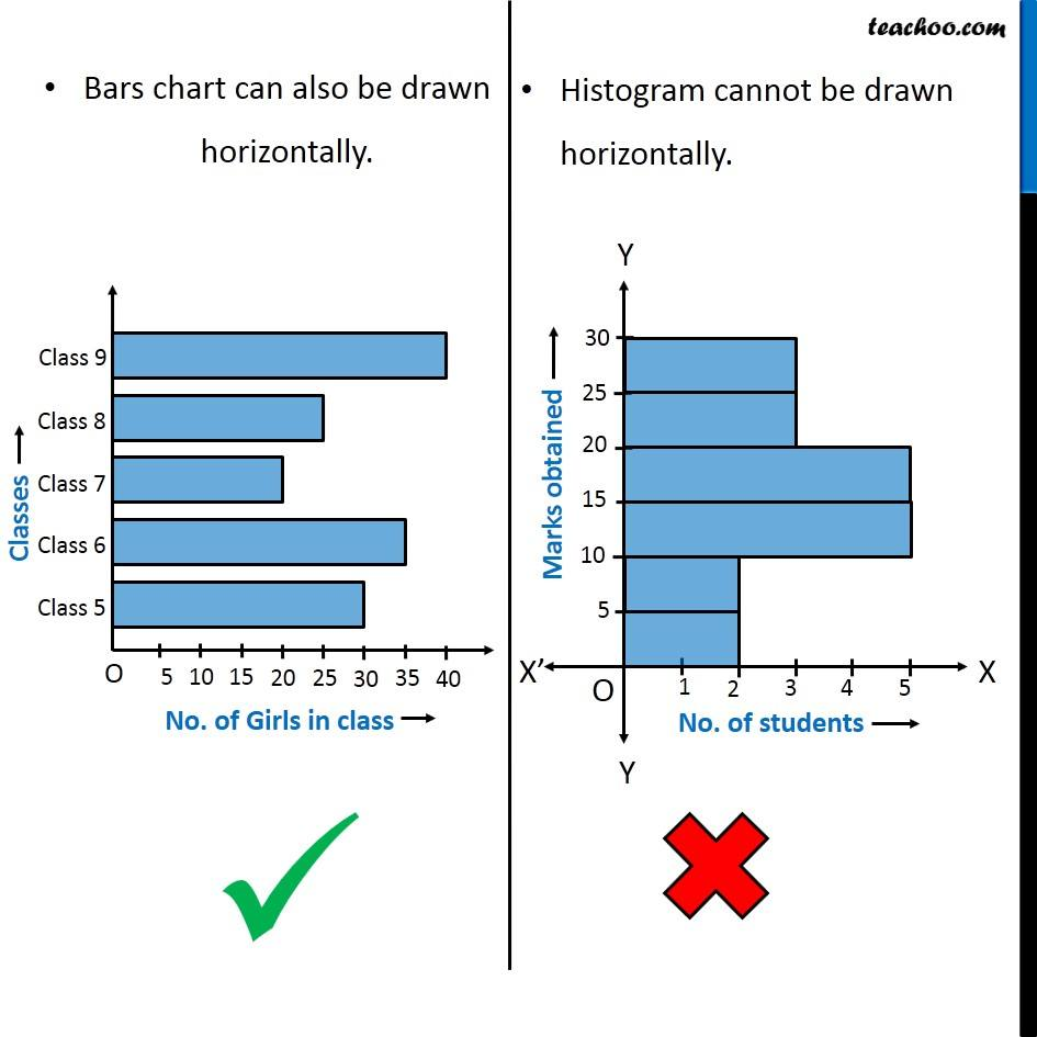 what is the difference between a histogram and a bar graph? - teachoo