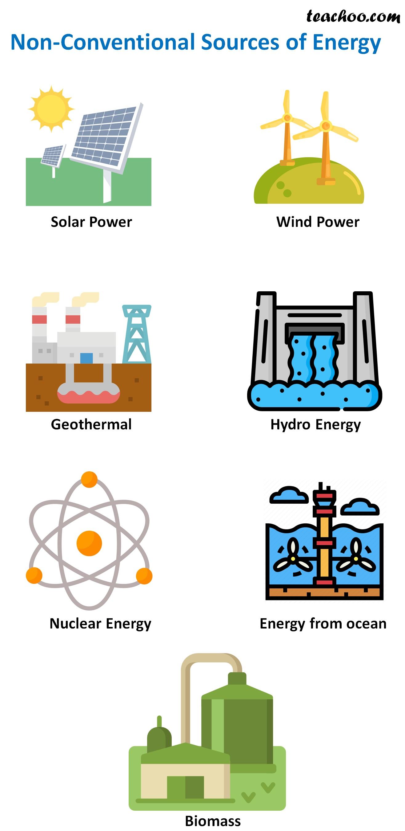 Non-Conventional Sources of Energy - teachoo.jpg