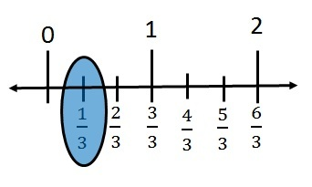 Rational Number on line - 2.jpg