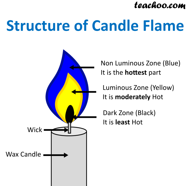 Structure of Candle flame.png