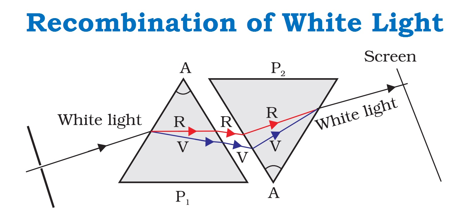 Recombination of White Light.jpg