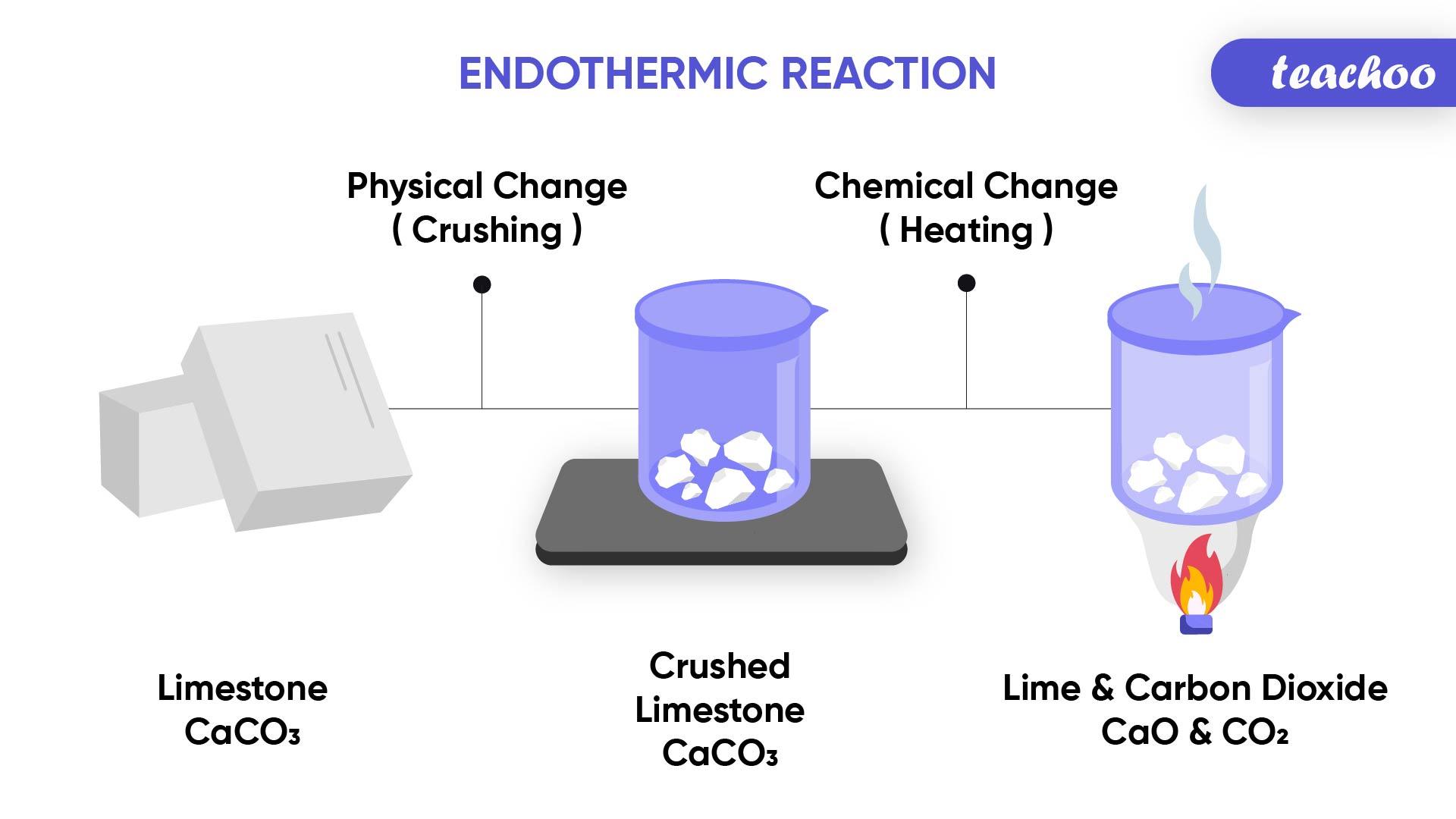 Endothermic Reaction-Teachoo-01.jpg
