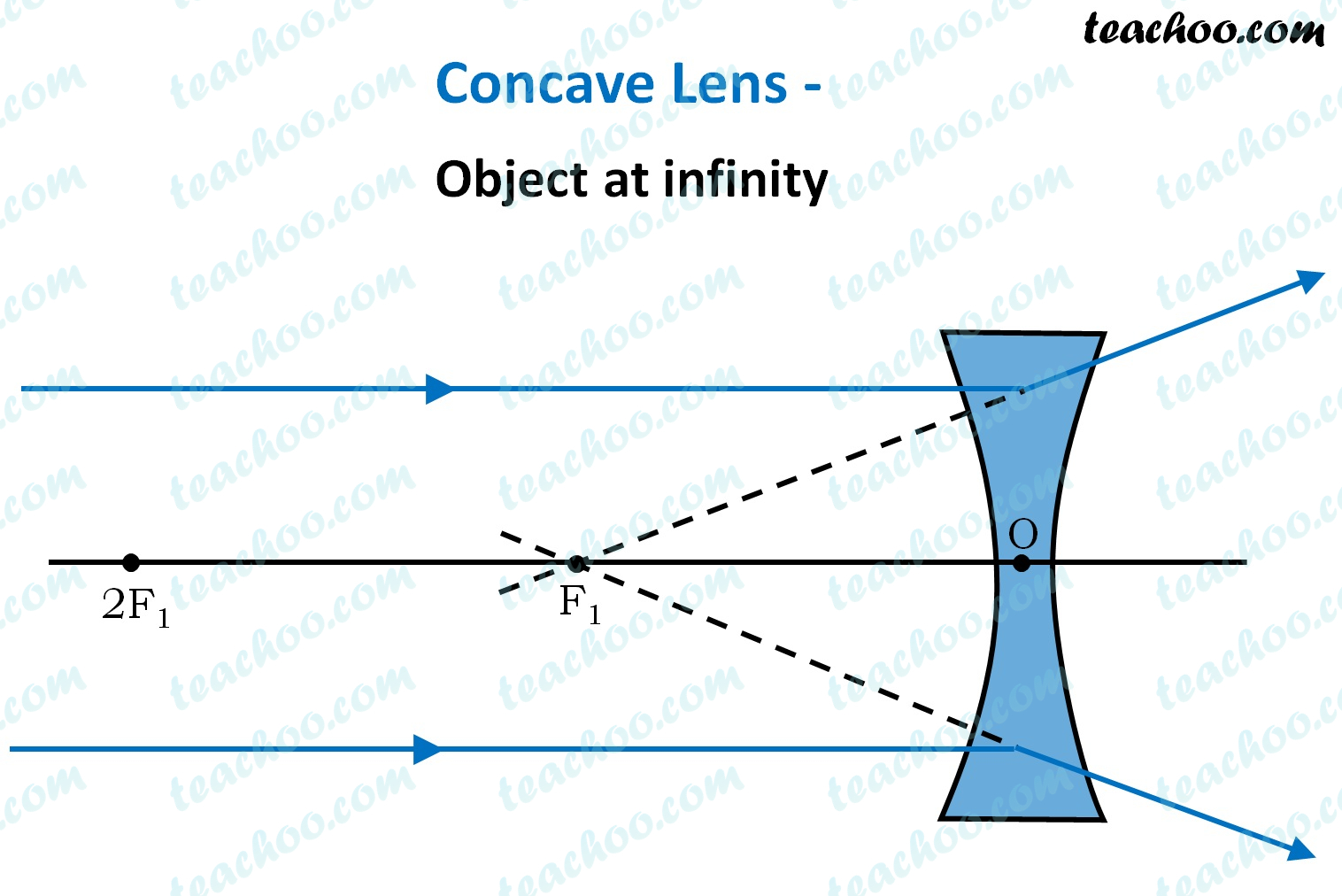 concave-lens-object-at-infinity---ray-diagram---teachoo (1).jpg