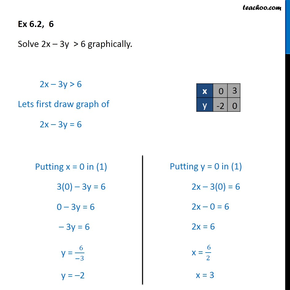 Ex 6.2, 6 - Solve 2x - 3y > 6 graphically - Chapter 6 Class 11 - Graph - 1 Equation