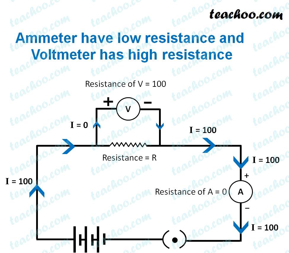 ammeter-have-low-resistance-and-voltmeter-has-high-resistance-teachoo.jpg