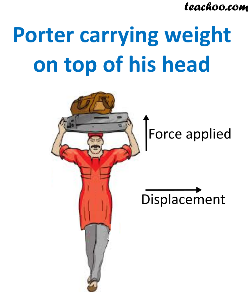 Porter carrying weigh on top of his head.png
