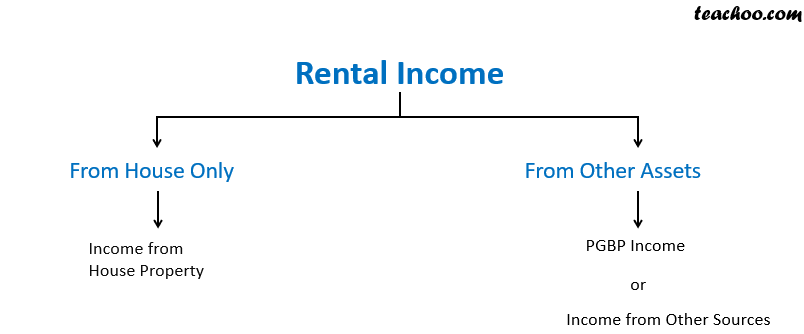 rental income.png