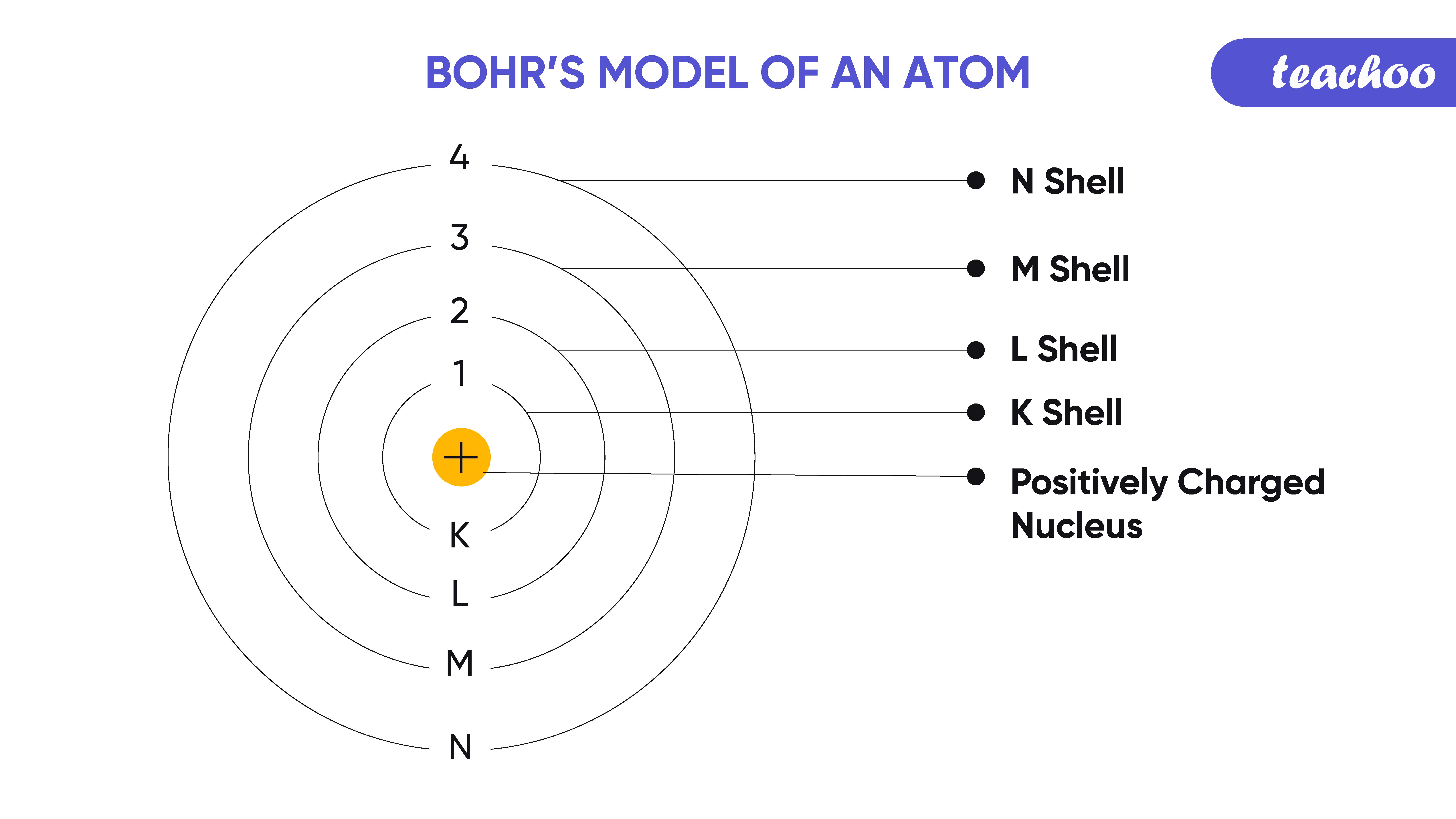 10. bohrs model-Teachoo-01.png