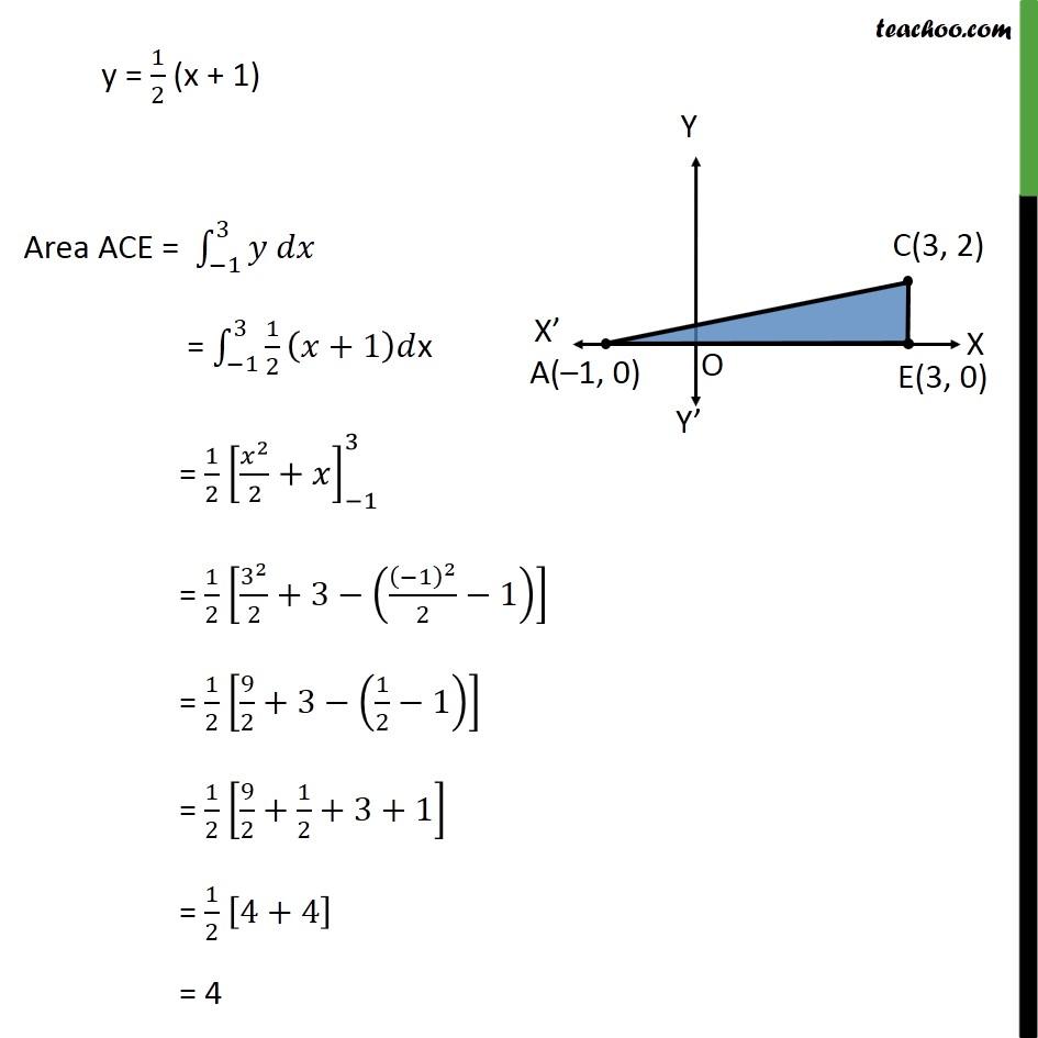 Ex 8.2, 4 - Chapter 8 Class 12 Application of Integrals - Part 7