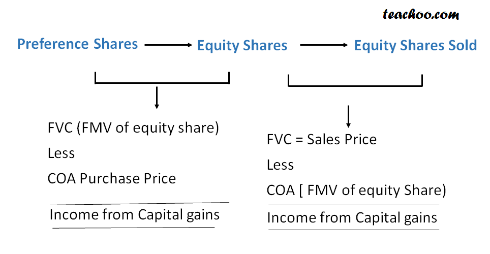 Conversion of preference shares into equity shares  - Special Cases