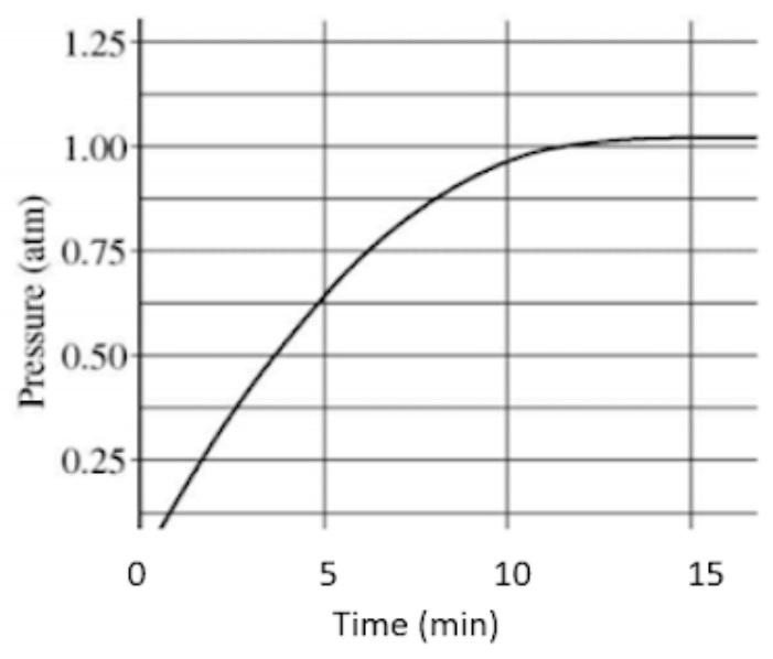Pressure Time Graph - Teachoo.jpg