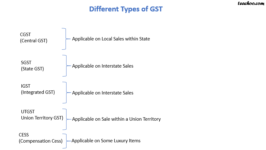 different types of GST.png