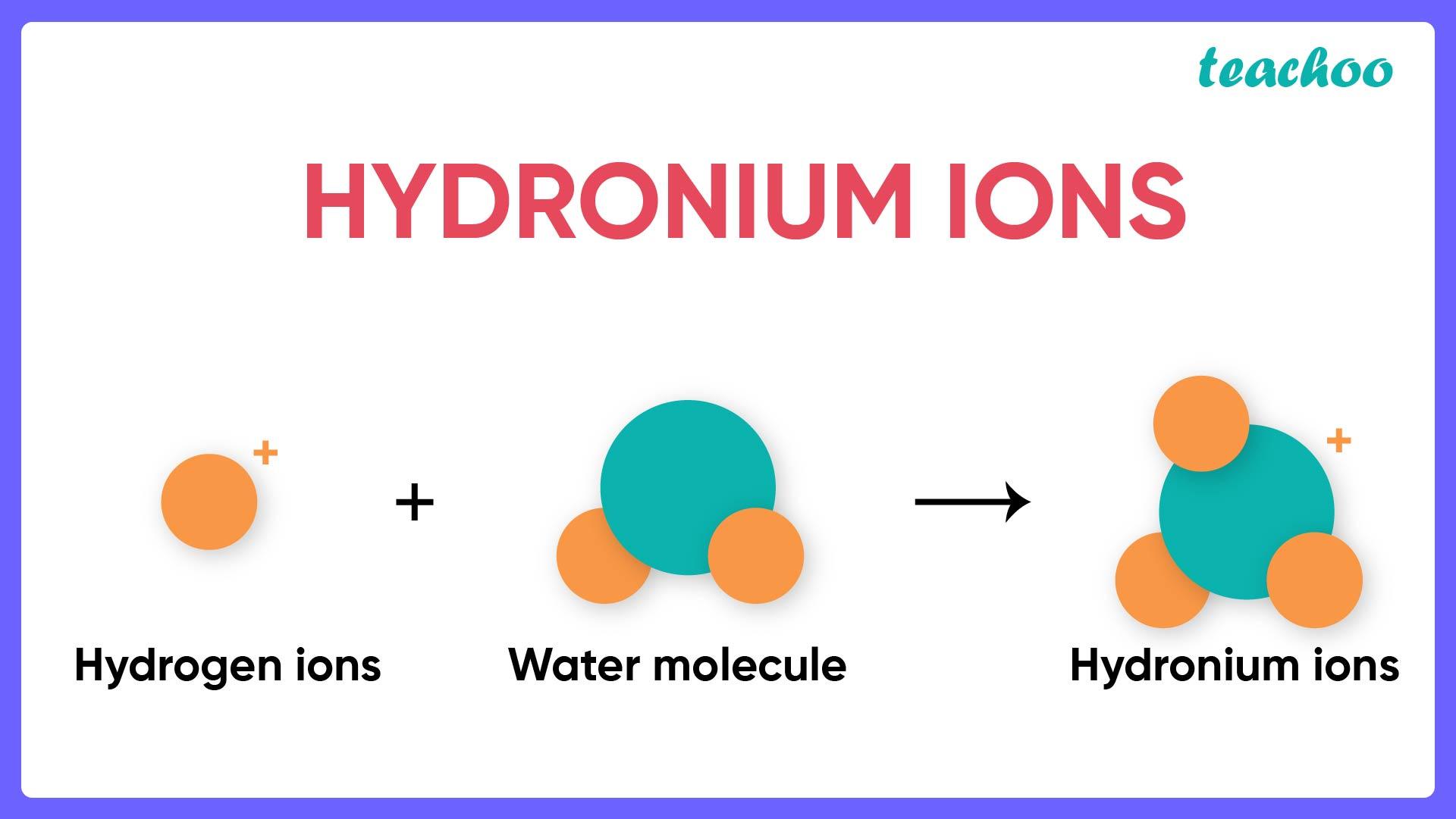 Hydronium Ions-01.jpg