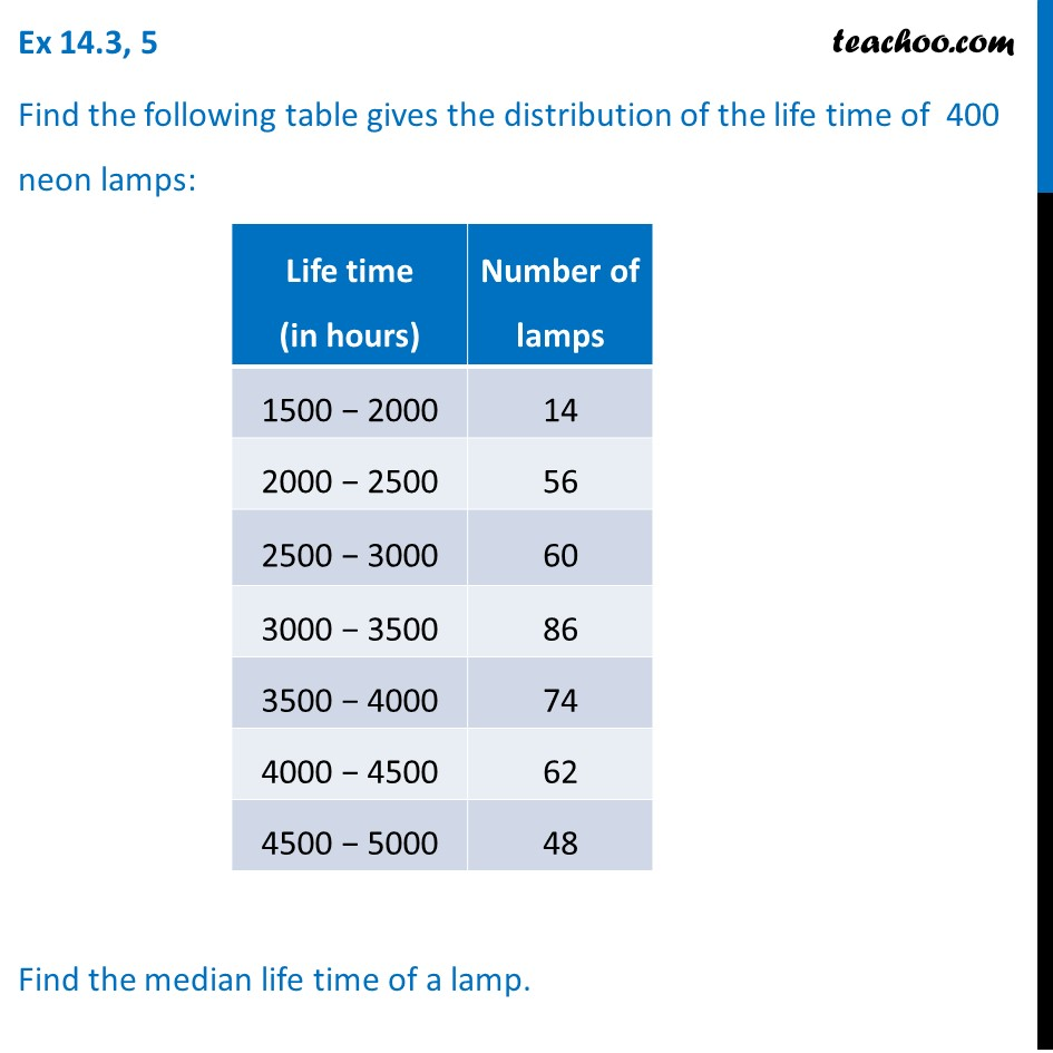 Ex 14.3, 5 - Distribution of life time of 400 neon lamps