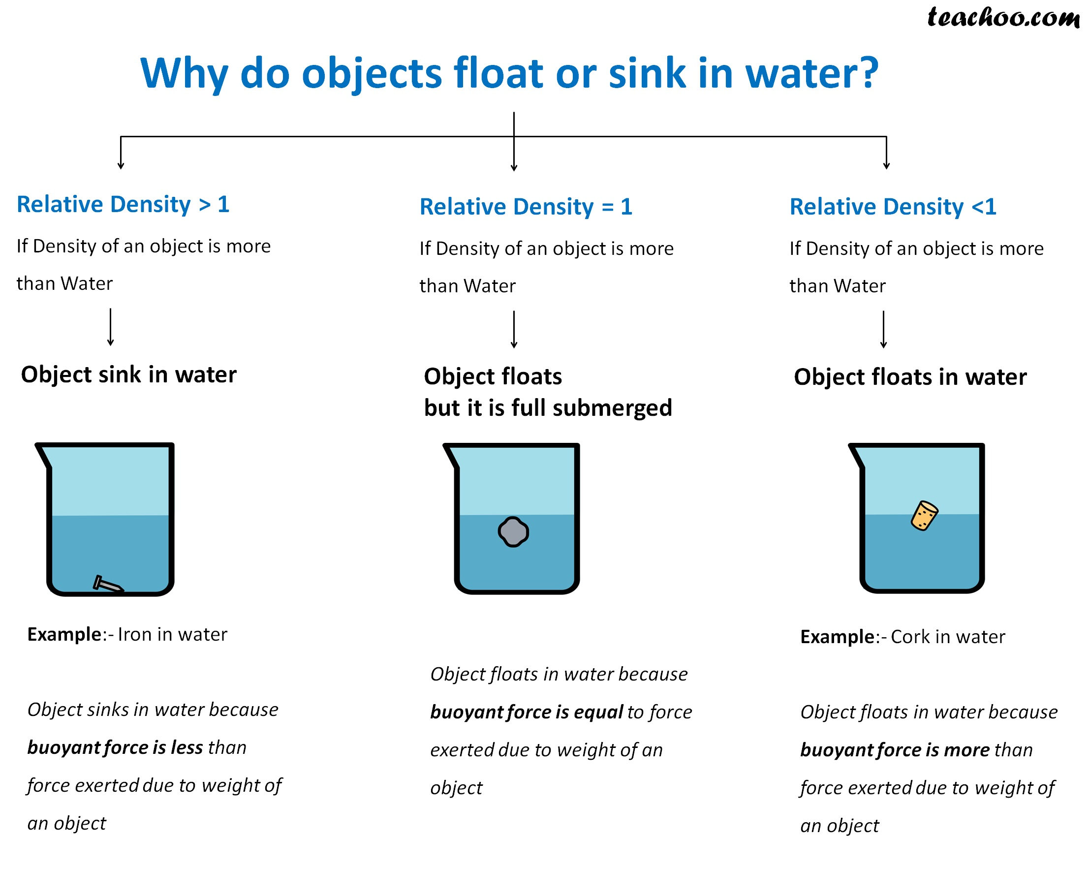 why do objects float or sink in water.jpg