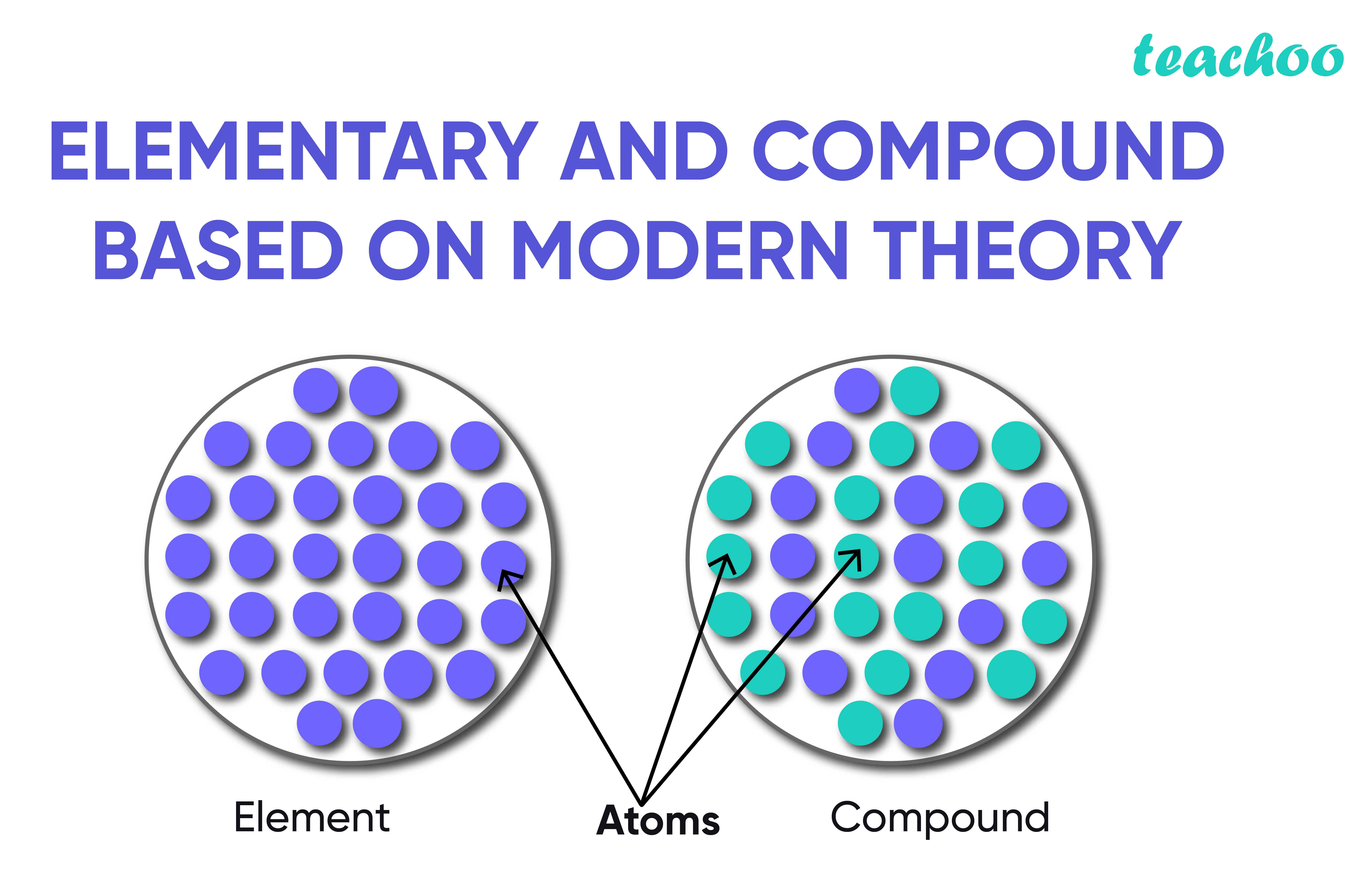 Elementary and Compound based on modern theory-Teachoo-01.jpg