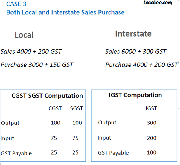 Case 3 GST Computation for payable.png