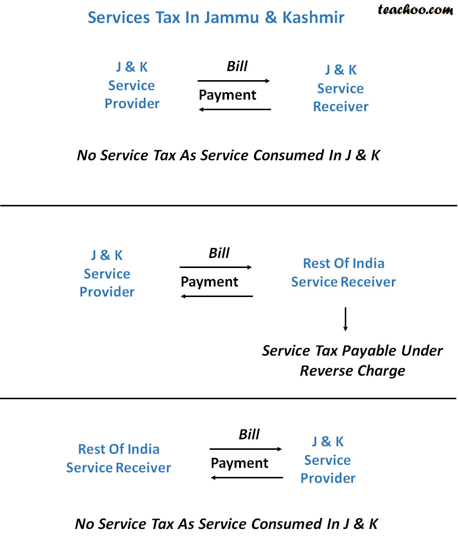 Service Tax Applicability In Jammu & Kashmir - Concept of RCM (Reverse Charge and Partial Reverse  Charge)