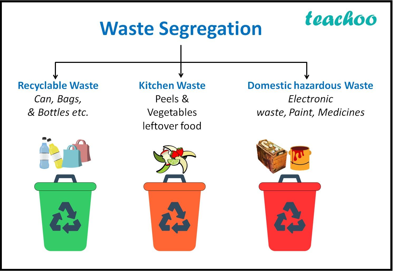 Waste Segregation-Teachoo.jpg