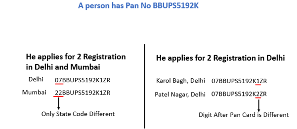 GST Registration Pan.png