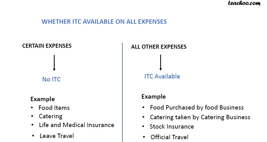 Whether ITC Available on all exp.jpg