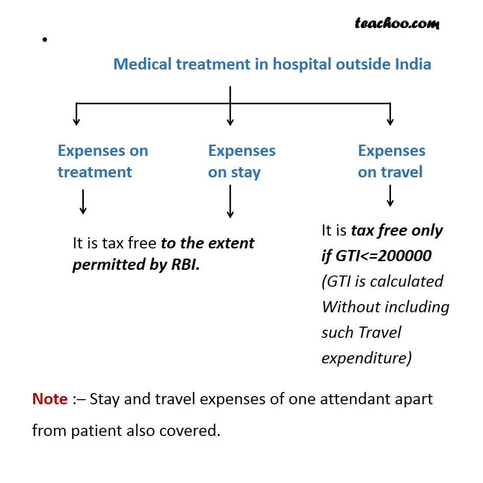 Medical Treatment Outside India - Taxability of Perquisites