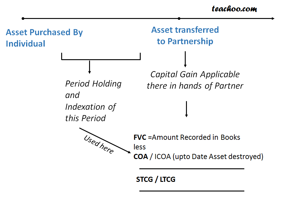 Transfer of capital asset by a Partner to partnership firm  - Special Cases