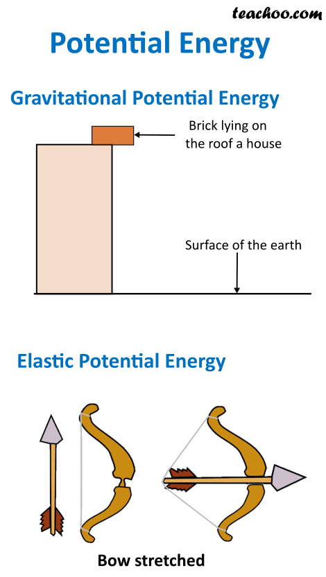 Potential Energy.png