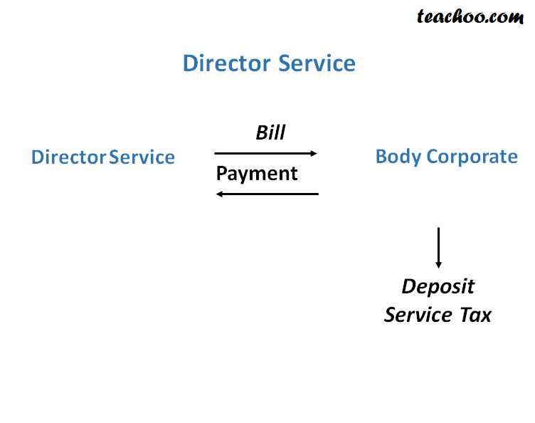 Service Tax On Director Services - Concept of RCM (Reverse Charge and Partial Reverse  Charge)