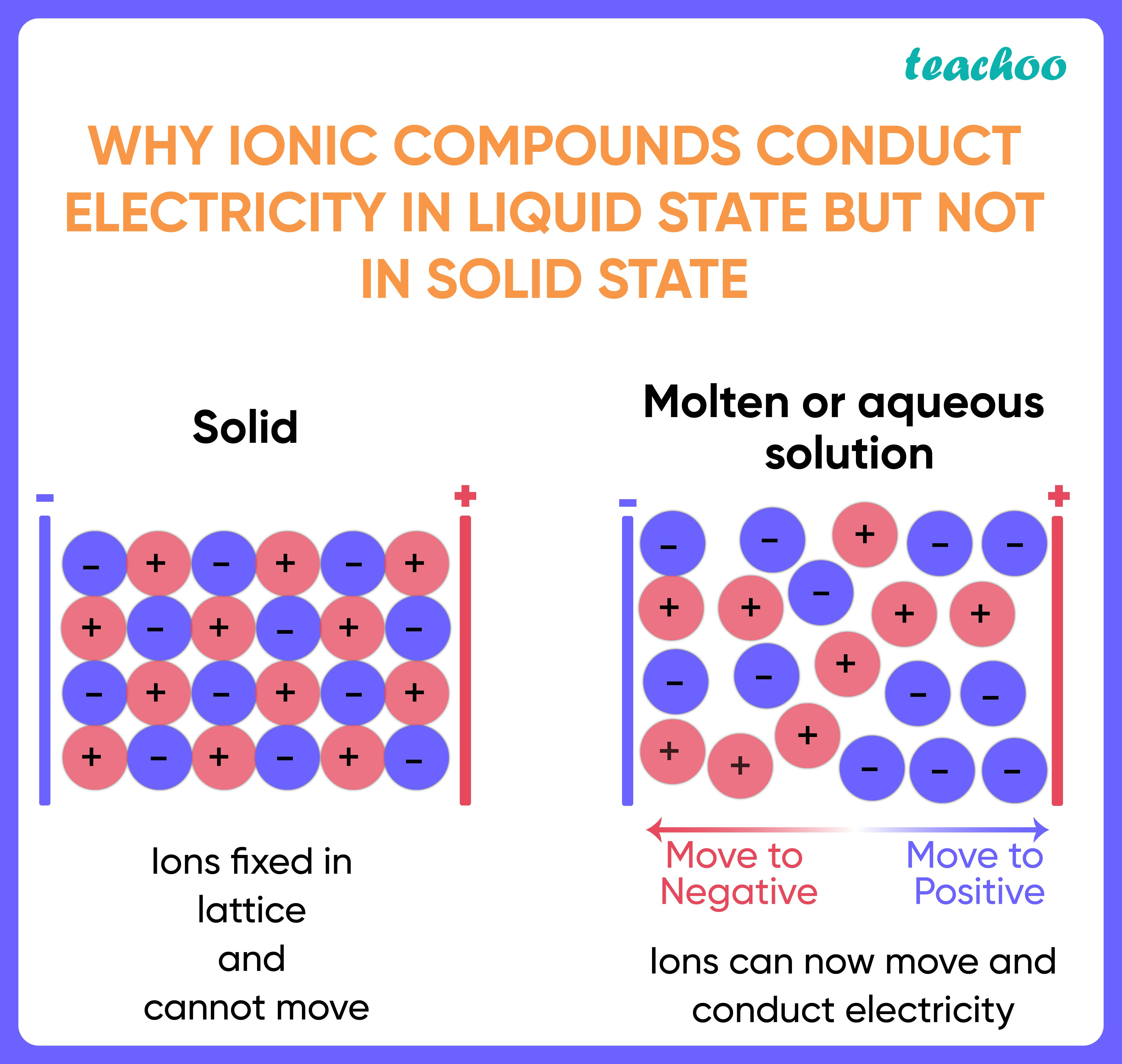 Why Ionic compounds conduct electricity in Liquid state but not in Solid state-01.jpg