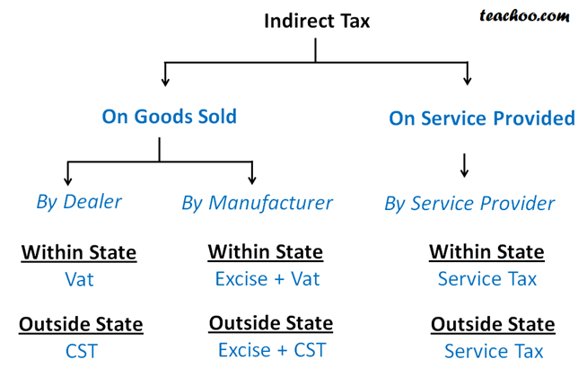 Indirect tax.png
